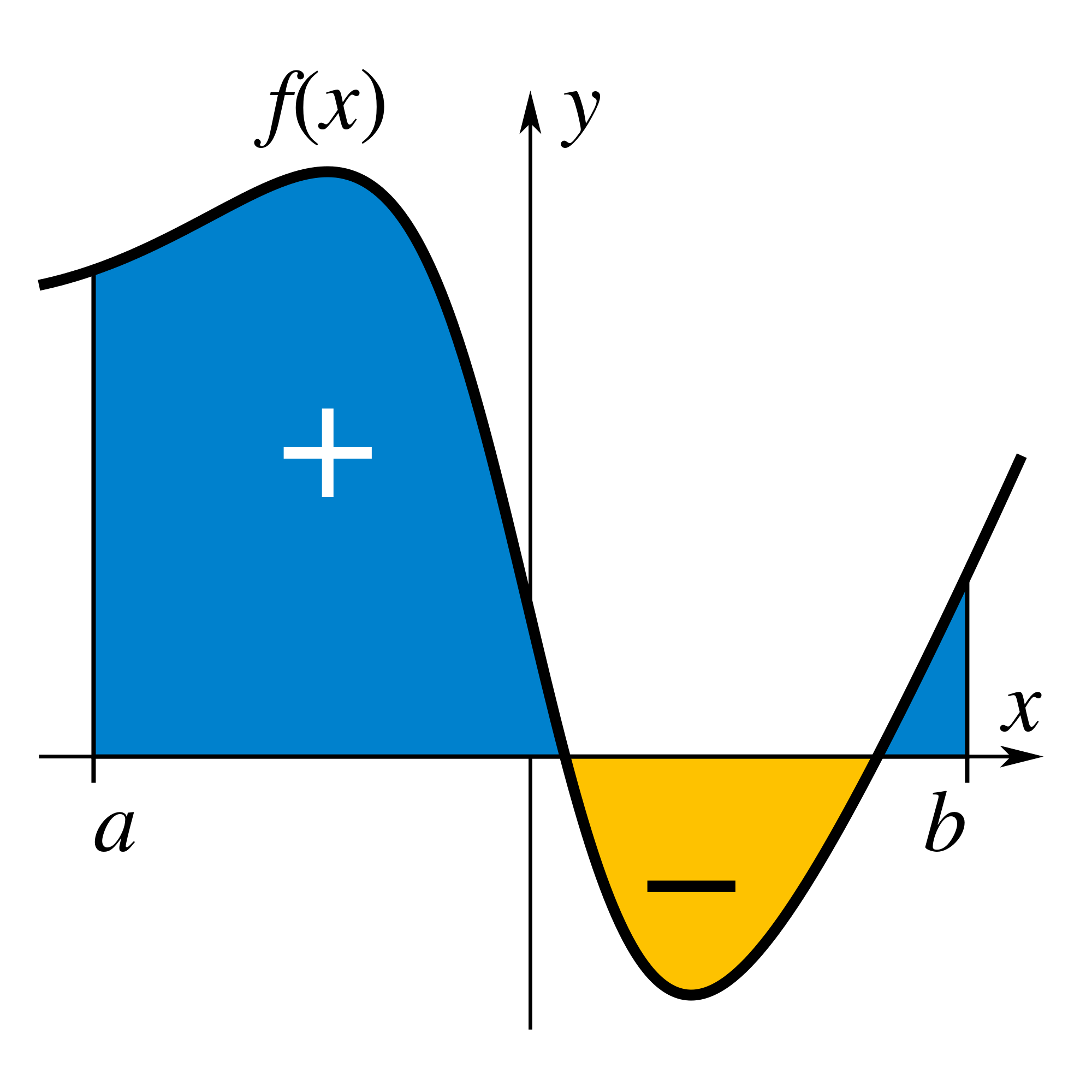 Definite Integral Calculator